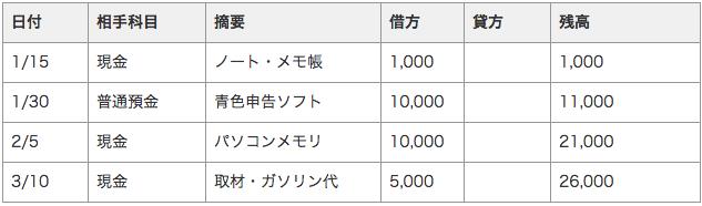 経費帳(消耗品費)の例