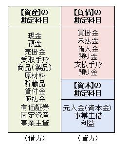 貸借対照表に属する勘定科目一覧表